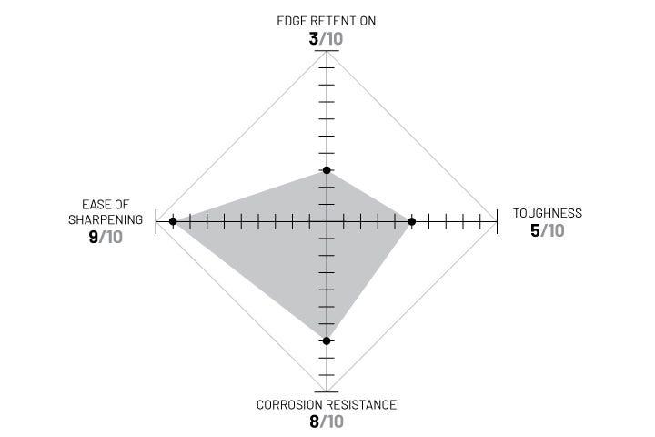 420HC diagram