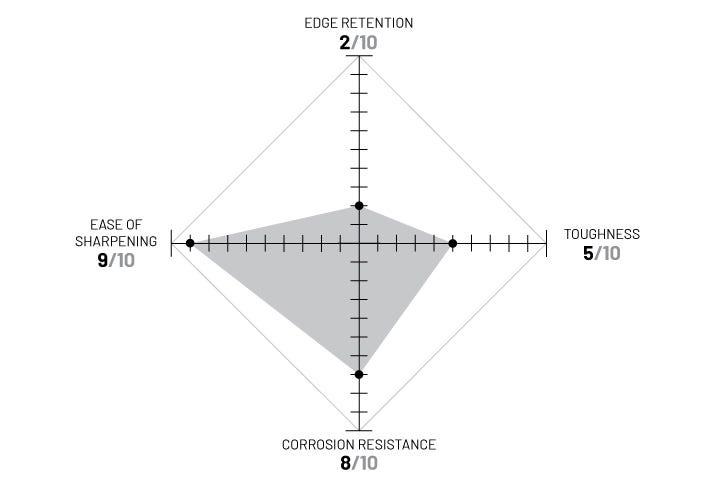 420J diagram