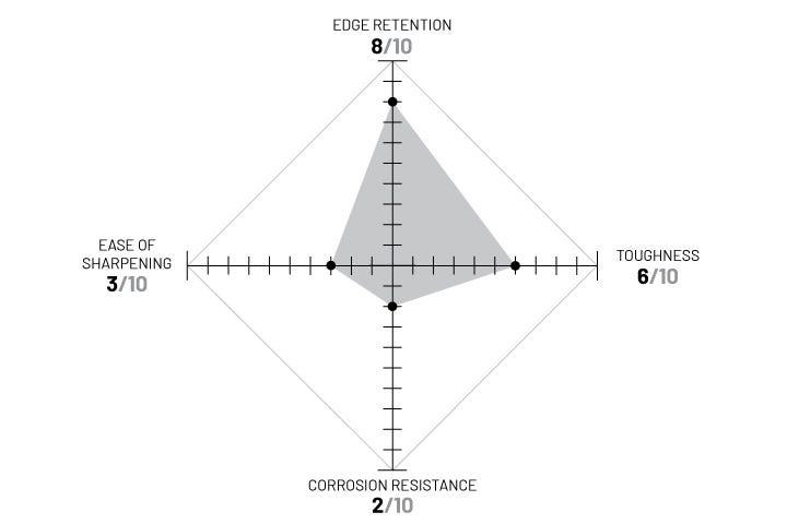 D2 diagram