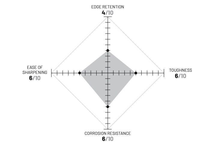 SANDVIK 14C28N diagram